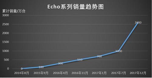(Amazon Echo系列销量趋势图)